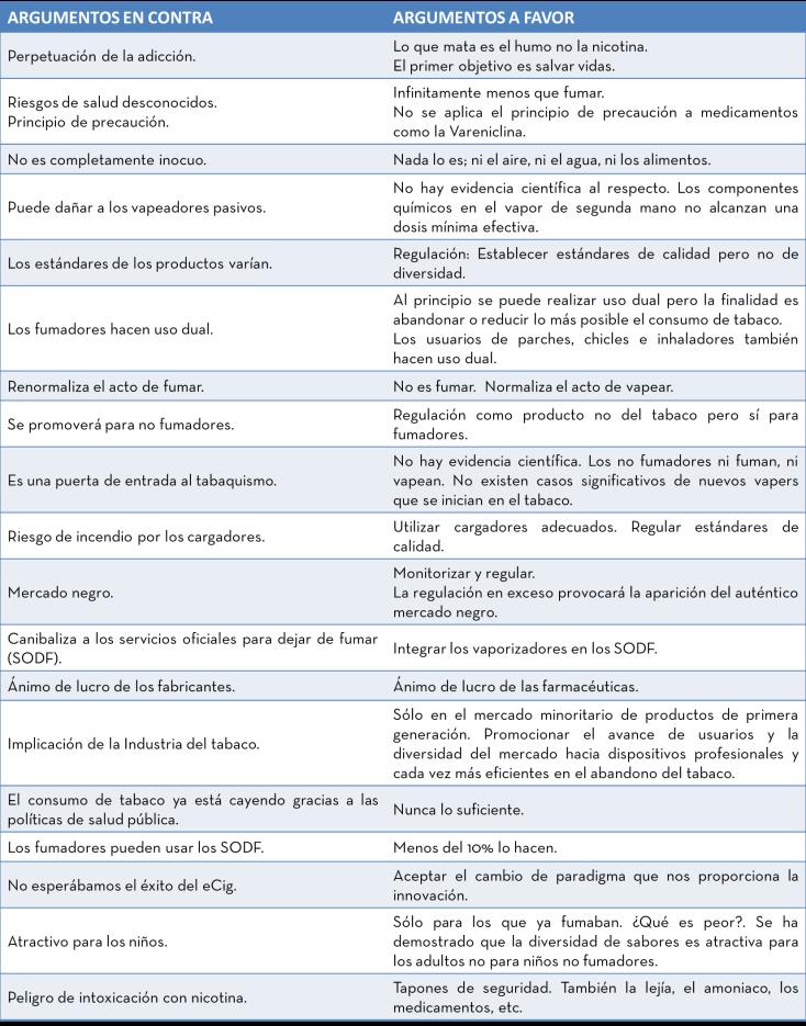 tabla de argumentos