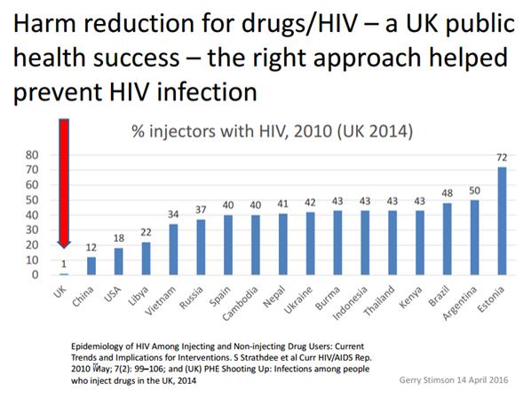 VIH en UK